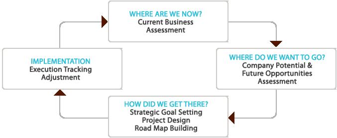 Pinponit Tactics helps established businesses
